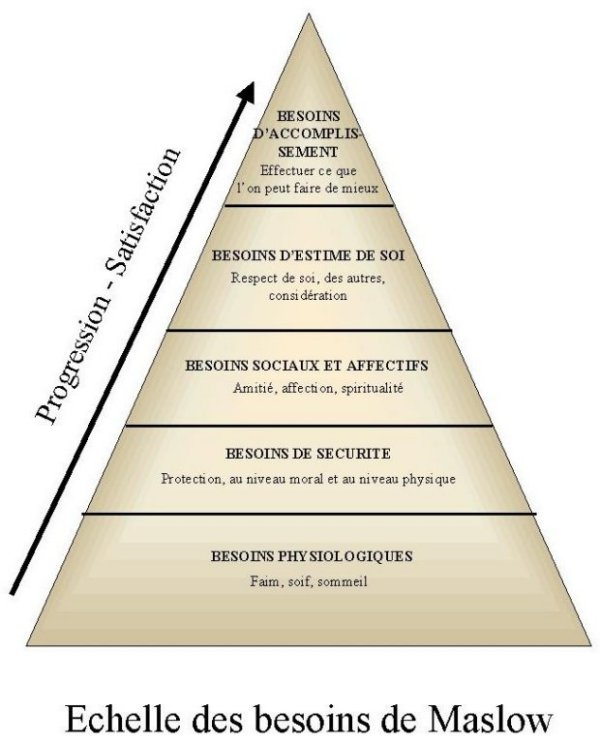 Quitter son boulot Maslow