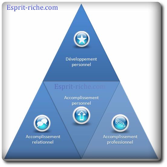 Les 3 axes d'accomplissement