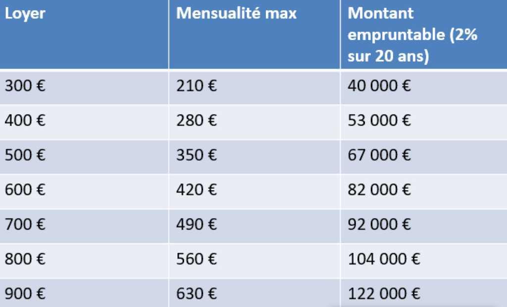 Investissement immobilier locatif : quelle mensualité pour un Investissement locatif rentable