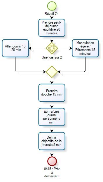 processus_demarrage