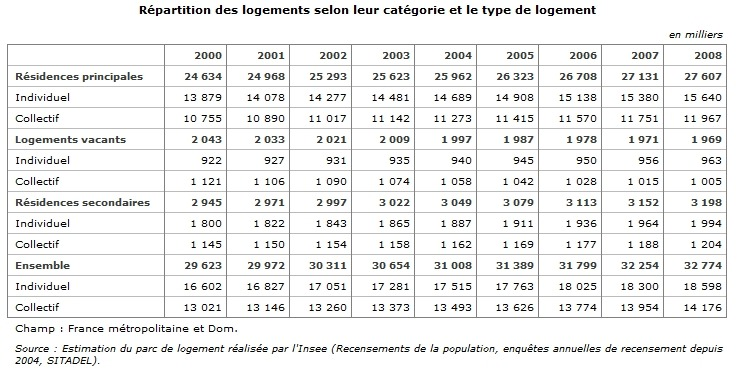 nombre-de-logements-en-france