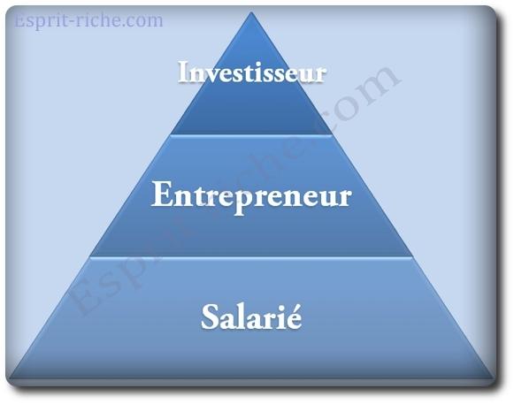 Les 3 natures de revenus