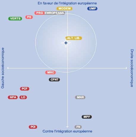 position-vote-europeen