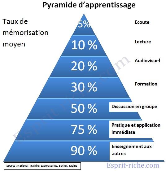 La pyramide de retention de l'information