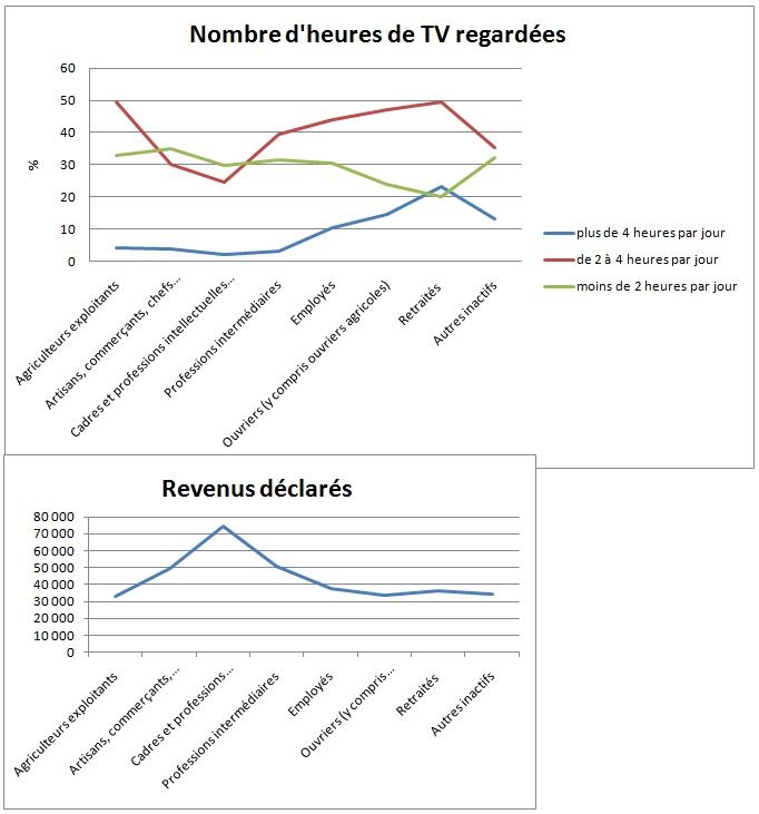 comparaison_tv_revenus_menages