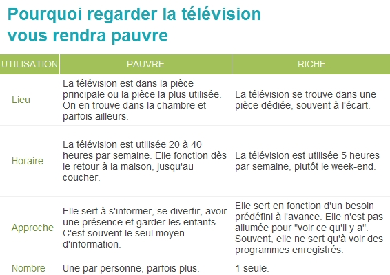 television_pauvre
