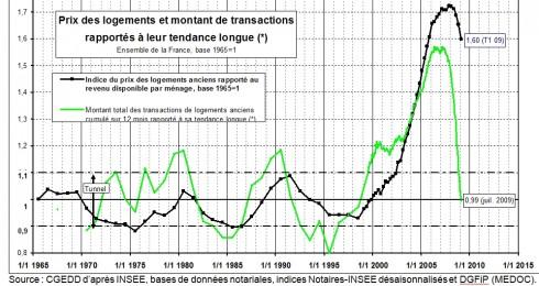 tendance longue des prix immobilier Friggit