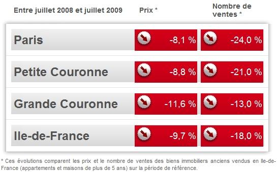 Prix de l'immobilier 2009 à Paris