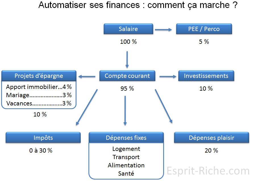 automatiser ses finances