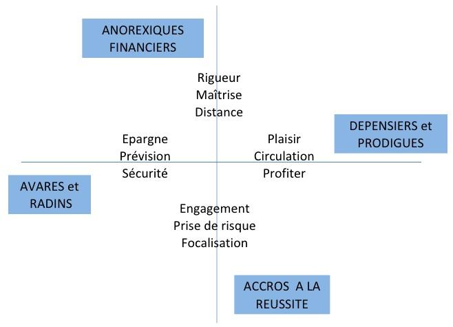 les 4 axes de relation à l'argent