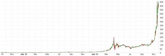 cours-bitcoin-novembre-2011
