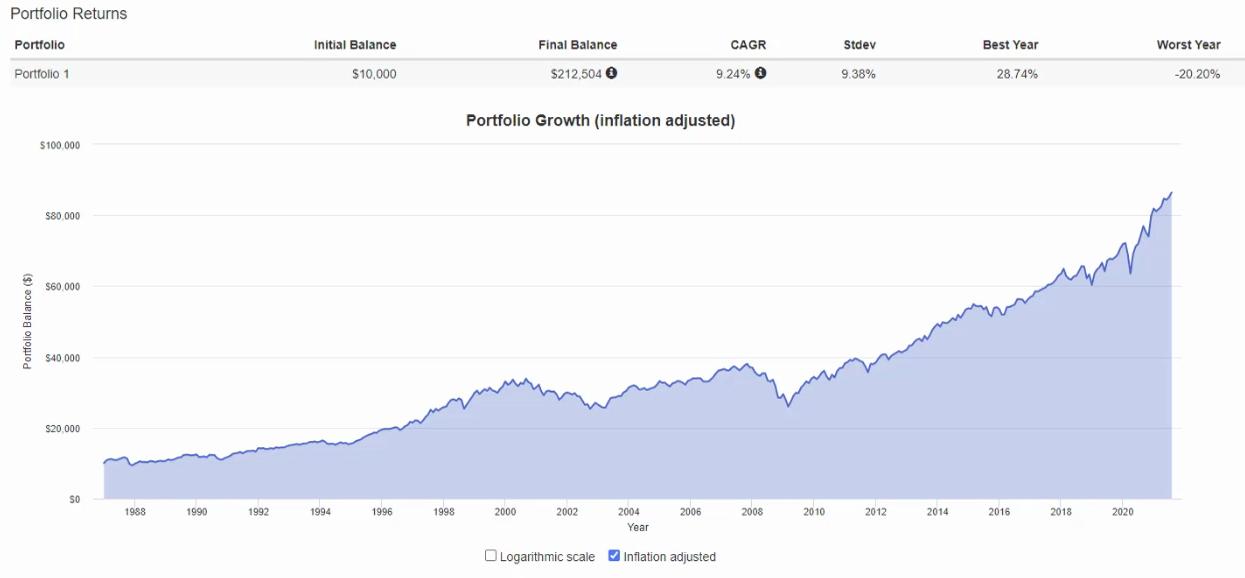 Allocation d'actifs 60-40 à travers les crises