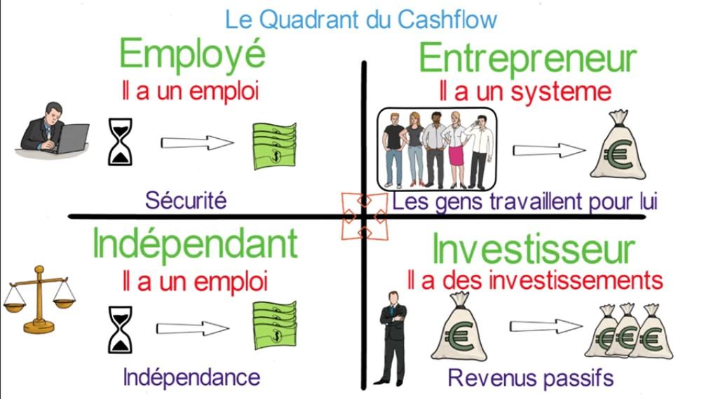 Le quadrant du Cashflow - Robert T. Kiyosaki