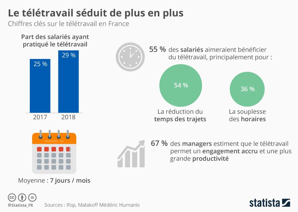 Le télétravail séduit de plus en plus en France.