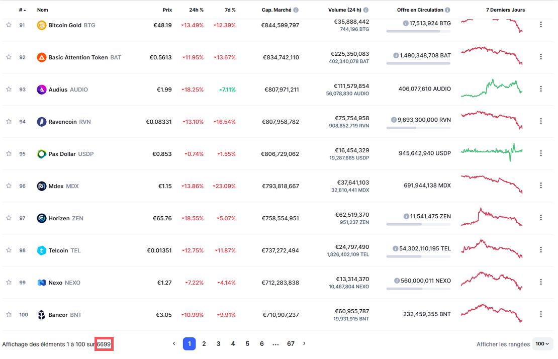 Nombre de cryptomonnaies listées sur CoinmarketCap le 20 septembre 2021