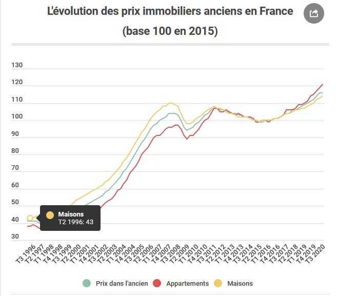 Évolution des prix de l'immobilier ancien en France