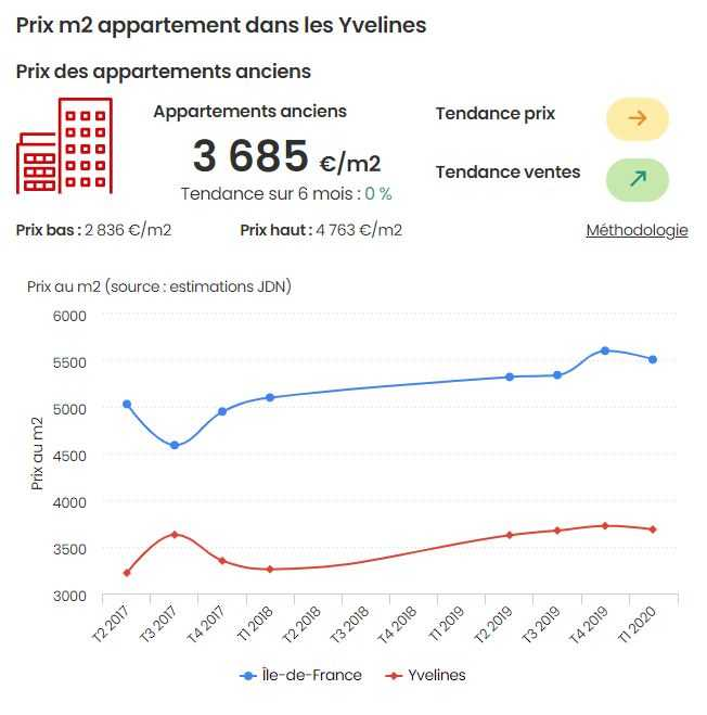 Évolution des prix de l'immobilier dans les Yvelines
