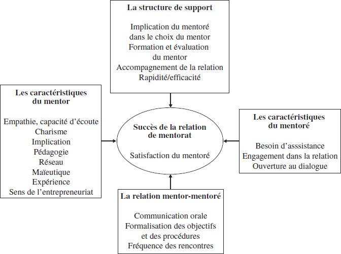 Qu'est-ce qui fait le succès de la relation mentor - mentoré ?