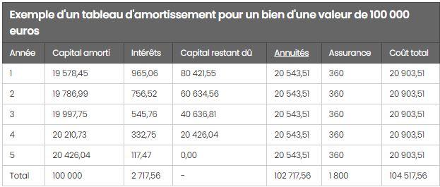 Exemple d'amortissement pour un bien de 100.000 €