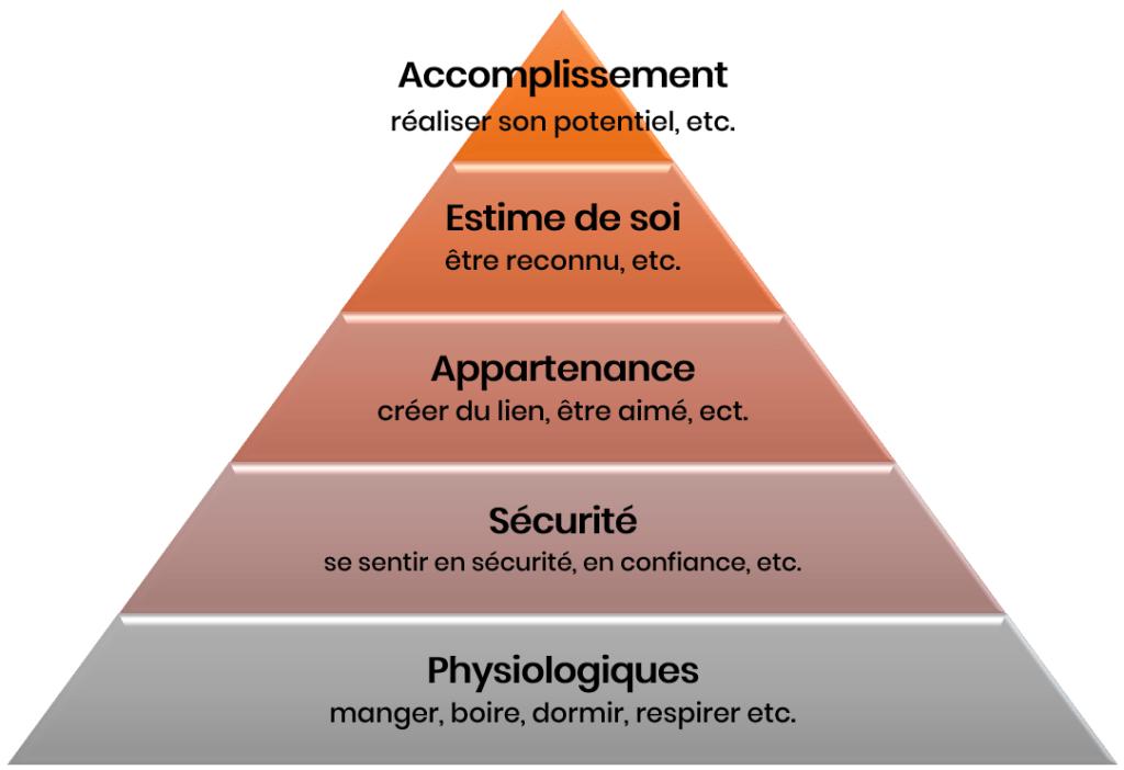 Pyramide des besoins de Maslow pour illustrer l'accomplissement personnel