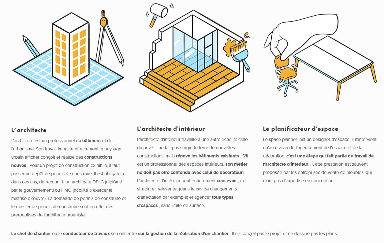 Différences entre l'architecte et le chef de chantier