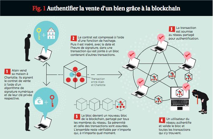 Authentifier une vente via la blockchain