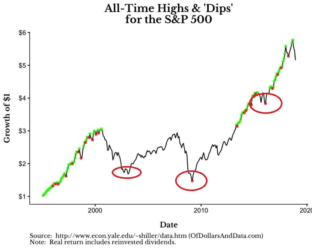 Bon moment pour investir en bourse : quand la bourse est au plus bas, ou buy the dip