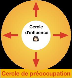 L'environnement : le cercle d'influence et le cercle de préoccupation