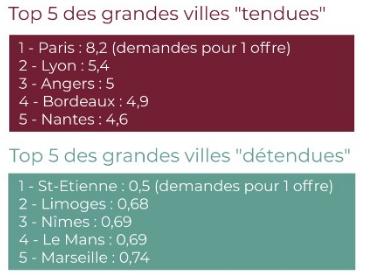 colocation à Nantes 800 € de CASHFLOW
