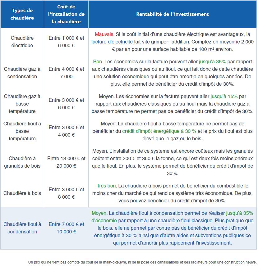 Comparatif de différentes chaudières pour estimer le coût de remplacement parmi les choses à vérifier lors de la visite