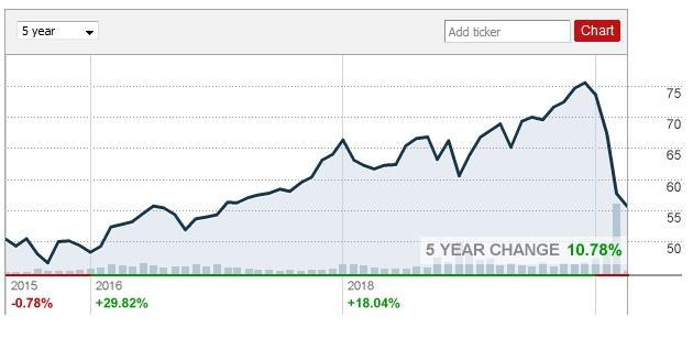 Cours de l'ETF ProShares S&P 500 Dividend Aristocrats (NOBL)