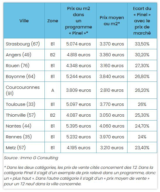 Comparatif du prix au mètre carré avec et sans défiscalisation Pinel.