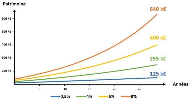 Évolution du patrimoine avec les années en fonction du taux de rémunération