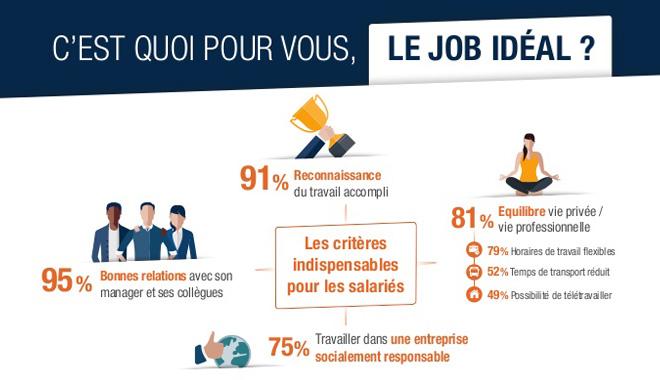 Les caractéristiques de l'emploi idéal