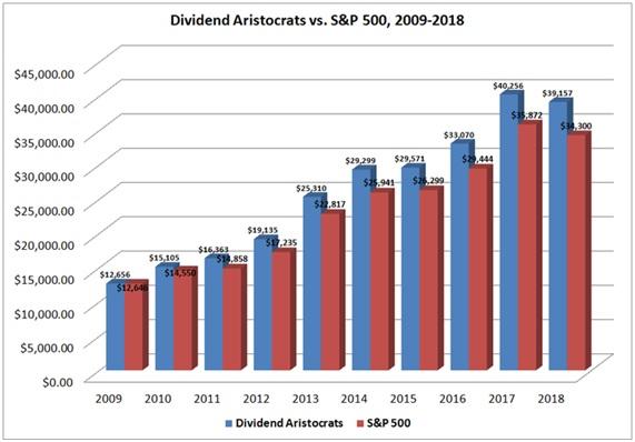 Performance des dividendes aristocrates par rapport aux entreprises S&P 500