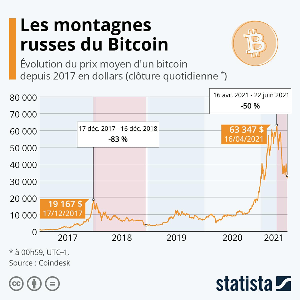 Les hauts et les bas du cours du bitcoin
