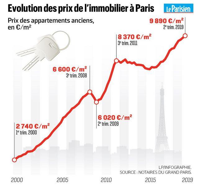 Évolution des prix de l'immobilier à Paris entre 2000 et 2019