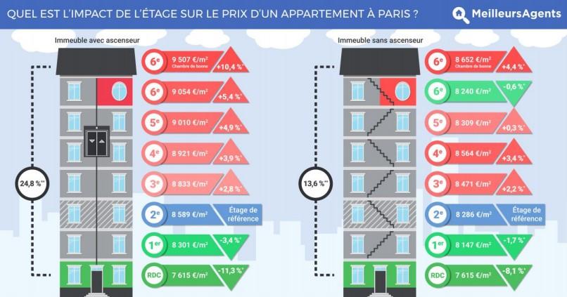 Impact de l'étage sur le prix d'un appartement à Paris avec et sans ascenseur