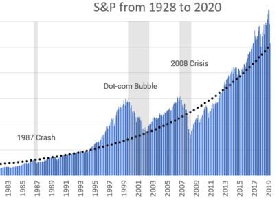 Les krachs boursiers de 1987 à 2019 : quand fallait-il investir en bourse ?