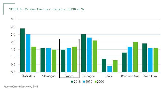 Croissance PIB - local commercial
