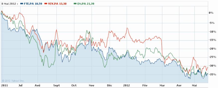 France Telecom vs Vivendi vs Bouygues