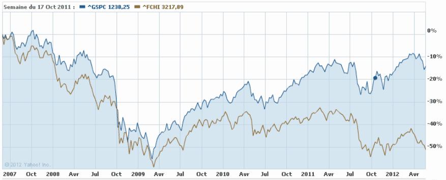 S&P500 vs CAC 40*