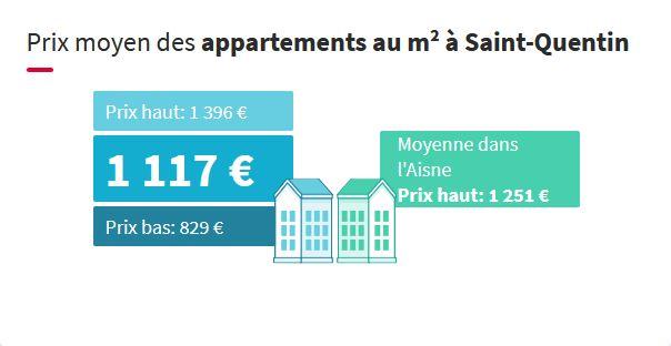 Prix au mètre de carré des appartements à Saint-Quentin dans l'Aisne