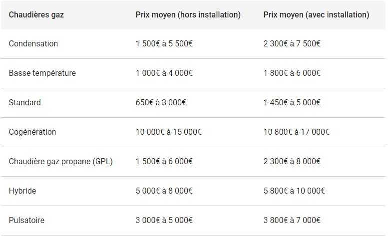 Fourchette de prix des différentes chaudières à gaz