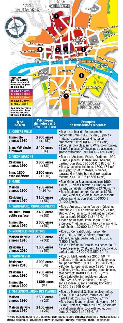 Les prix de l'immobilier à Rouen en 2020
