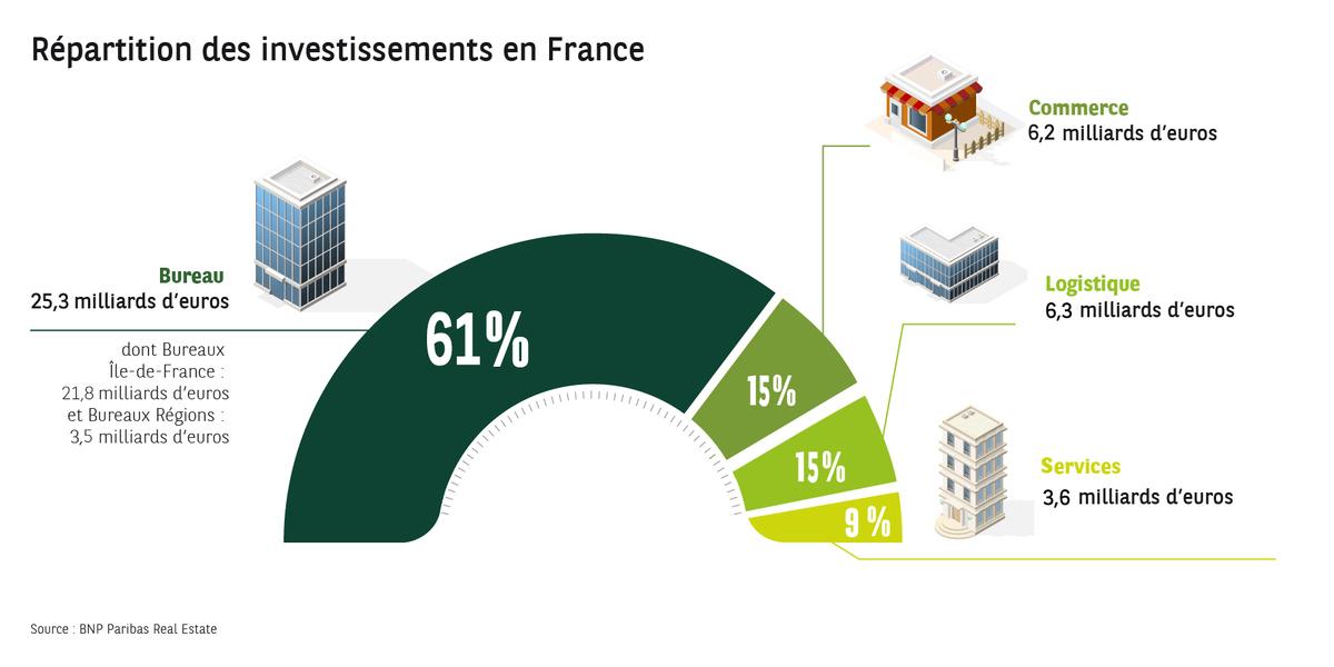 Répartition de l'investissement dans l'immobilier d'entreprise en 2019 en France
