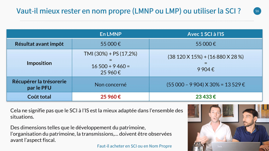 SCI LMNP Investir en nom propre